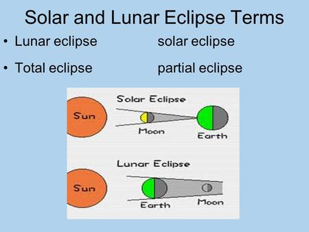 Solar and Lunar Eclipse Terms