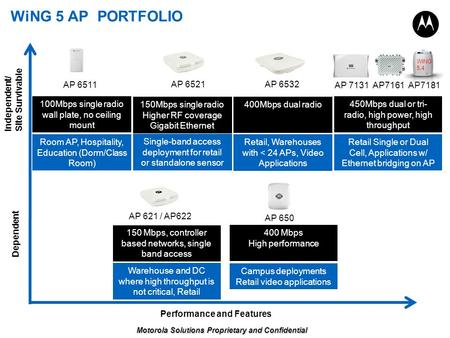WiNG 5 AP PORTFOLIO Performance and Features Dependent AP 621 / AP622 AP 650 AP 6511 AP 6521 AP 6532 AP 7131 AP7161 AP7181 Independent/ Site Survivable.