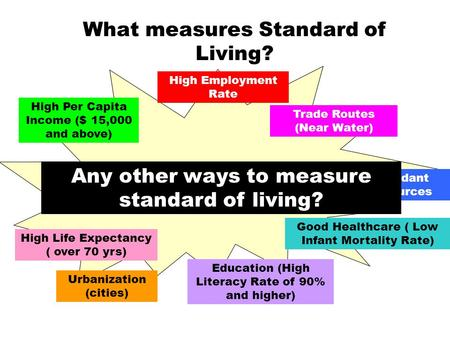 STANDARD OF LIVING What measures Standard of Living? High Life Expectancy ( over 70 yrs) Good Healthcare ( Low Infant Mortality Rate) Education (High Literacy.