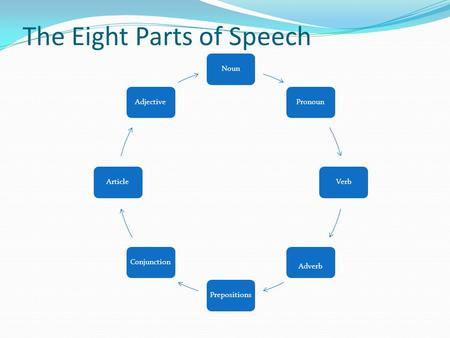 The Eight Parts of Speech NounPronounVerb Adverb PrepositionsConjunctionArticleAdjective.