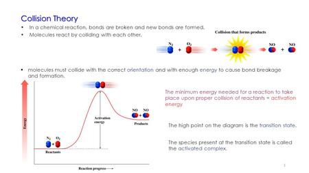 Collision Theory In a chemical reaction, bonds are broken and new bonds are formed. Molecules react by colliding with each other.  molecules must collide.