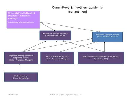 19/08/2015sld/INTO Exeter Organogram v. 2.2 et Committees & meetings: academic management Learning and Teaching Committee (Chair - Academic Director Programme.