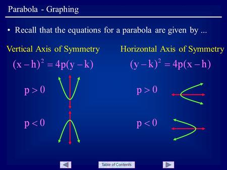 Table of Contents Parabola - Graphing Recall that the equations for a parabola are given by... Vertical Axis of SymmetryHorizontal Axis of Symmetry.