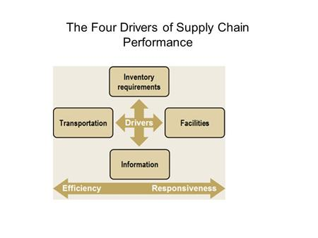 The Four Drivers of Supply Chain Performance. Driver 1: Inventory Requirements Inventory stockage exists in all supply chains because of a mismatch.