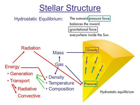 Stellar Structure Gas Mass Radiation Energy Generation Transport Radiative Convective Temperature Density Composition Hydrostatic Equilibrium:
