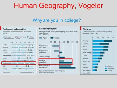 Human Geography, Vogeler Why are you in college?.