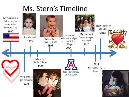 Ms. Stern's Timeline I am born! 1985 My Grandma Erica moves to America from Austria 1940 1939 My parents get married 1979 My sister Beth, is born 1988.