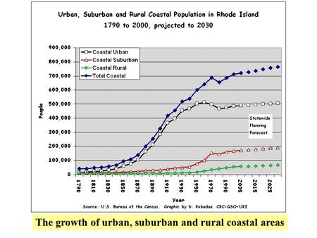 The growth of urban, suburban and rural coastal areas.