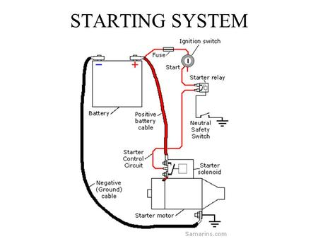 STARTING SYSTEM. Battery provides the current to turn the starter motor. Fuse protects the circuit. Ignition switch closes the circuit. Relay uses small.