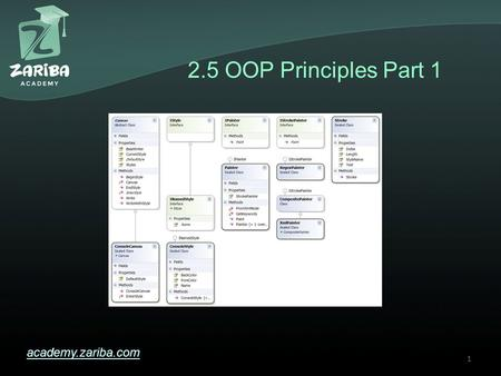 2.5 OOP Principles Part 1 academy.zariba.com 1. Lecture Content 1.Fundamental Principles of OOP 2.Inheritance 3.Abstraction 4.Encapsulation 2.