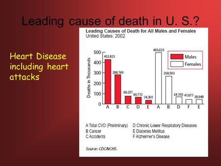 Leading cause of death in U. S.? Heart Disease including heart attacks.