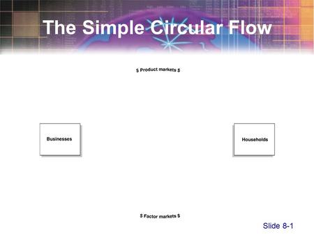 Slide 8-1 The Simple Circular Flow. Slide 8-2 The Simple Circular Flow.