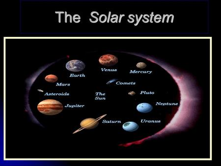 The Solar system. The four Rocky planets. The planet Mercury Interesting facts Has no moons Is the closest to the Sun.