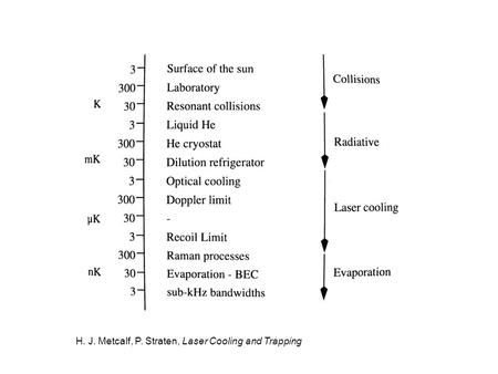H. J. Metcalf, P. Straten, Laser Cooling and Trapping.