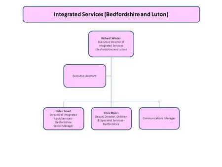 Integrated Services (Bedfordshire and Luton)