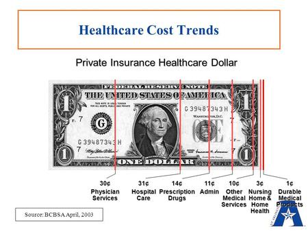 Private Insurance Healthcare Dollar 30¢ Physician Services Healthcare Cost Trends 31¢ Hospital Care 14¢ Prescription Drugs 11¢ Admin 10¢ Other Medical.