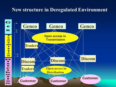 Genco Customer Discom Genco Open access in Transmission Traders Open access in Distribution Traders Customer New structure in Deregulated Environment.