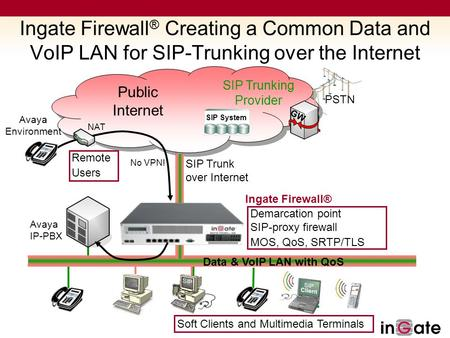 Data LAN Ingate Firewall ® Creating a Common Data and VoIP LAN for SIP-Trunking over the Internet PSTN Public Internet SIP Trunking Provider GW SIP System.