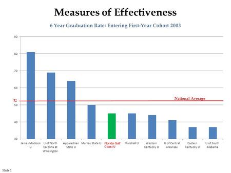 6 Year Graduation Rate: Entering First-Year Cohort 2003 Florida Gulf Coast U Measures of Effectiveness 52 National Average Slide 1.
