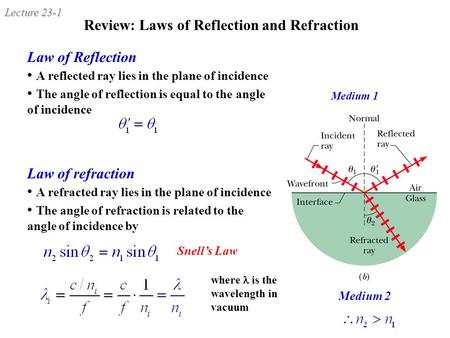Review: Laws of Reflection and Refraction