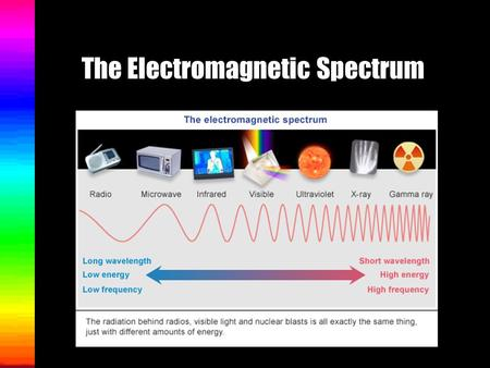 The Electromagnetic Spectrum The Electromagnetic Spectrum is an arrangement of radiant energy in order of wavelengths and frequencies. It is simply a.