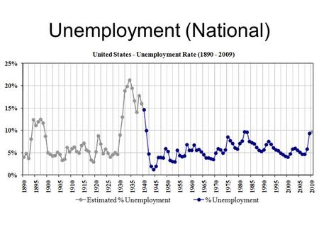 Unemployment (National). Unemployment Formula Unemployment Rate= Unemployed Persons/Total Labor Force X 100 Labor Force= all civilians 16+ who are working.