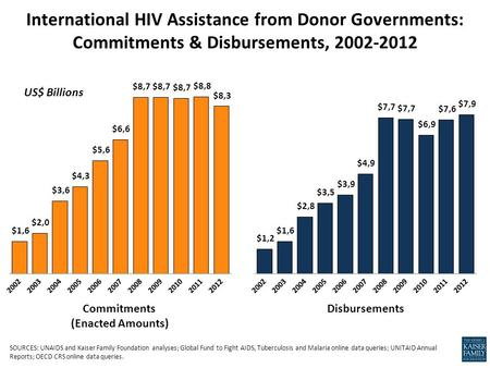 International HIV Assistance from Donor Governments: Commitments & Disbursements, 2002-2012 US$ Billions Commitments (Enacted Amounts) Disbursements SOURCES: