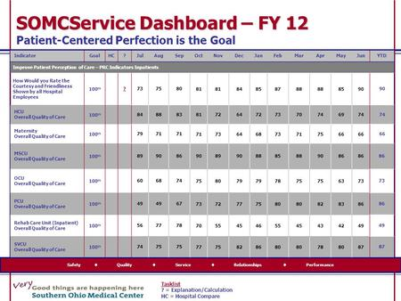 Safety  Quality  Service  Relationships  Performance SOMCService Dashboard – FY 12 SOMCService Dashboard – FY 12 Patient-Centered Perfection is the.