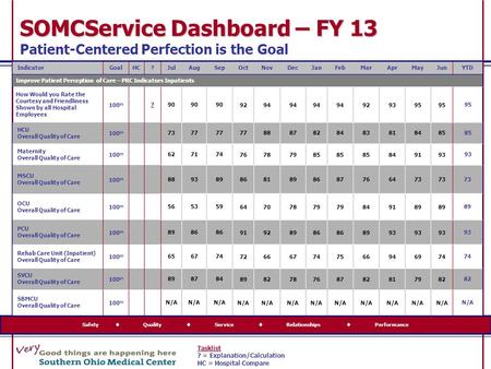 Safety  Quality  Service  Relationships  Performance SOMCService Dashboard – FY 13 SOMCService Dashboard – FY 13 Patient-Centered Perfection is the.