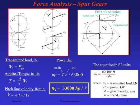 Ken Youssefi Mechanical Engineering Dept. 1 Force Analysis – Spur Gears W t = 33000 hp / V Power, hp hp = T n / 63000 in-lb rpm Pitch line velocity, ft/min.