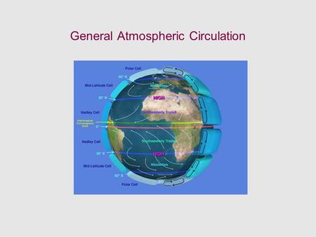 General Atmospheric Circulation. Take away Concepts and Ideas Global circulation: The mean meridional (N-S) circulation Trade winds and westerlies The.