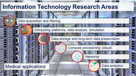 Information Technology Research Areas Alberto Di Meglio – CERN openlab Data acquisition and filteringComputing platforms, data analysis, simulationData.
