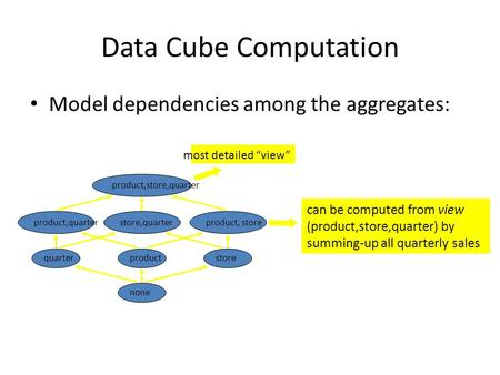 "Data Cube Computation Model dependencies among the aggregates: most detailed ""view"" can be computed from view (product,store,quarter) by summing-up all."