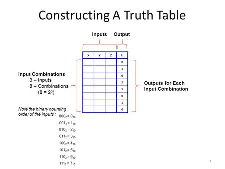 Constructing A Truth Table XYZF1F1 0 1 0 1 1 0 1 0 InputsOutput Input Combinations 3 – Inputs 8 – Combinations (8 = 2 3 ) Note the binary counting order.