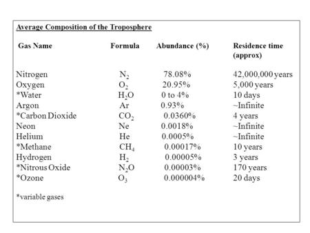 Average Composition of the Troposphere Gas Name Formula Abundance (%) Residence time (approx) Nitrogen N 2 78.08%42,000,000 years Oxygen O 2 20.95%5,000.