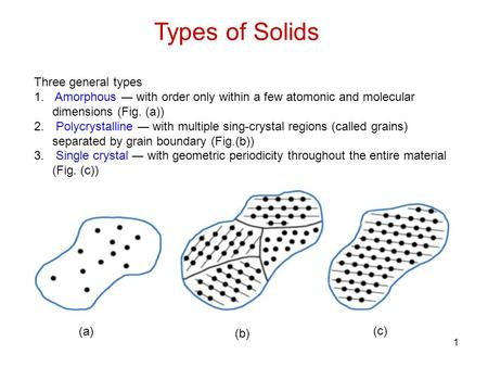 Types of Solids Three general types 1. Amorphous ― with order only within a few atomonic and molecular dimensions (Fig. (a)) 2. Polycrystalline ― with.