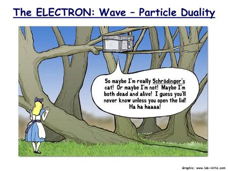 The ELECTRON: Wave – Particle Duality Graphic: www.lab-initio.com.