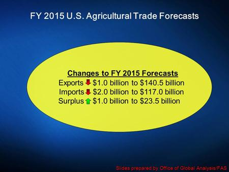 FY 2015 U.S. Agricultural Trade Forecasts Changes to FY 2015 Forecasts Exports $1.0 billion to $140.5 billion Imports $2.0 billion to $117.0 billion Surplus.