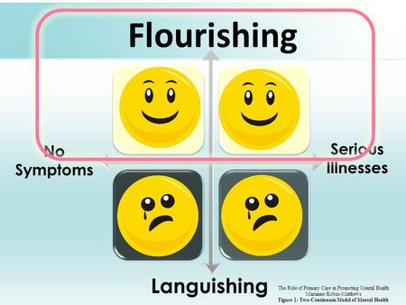 Flourishing Languishing No Symptoms Serious Illnesses The Role of Primary Care in Promoting Mental Health Marianne Kobus-Matthews Figure 1: Two-Continuum.