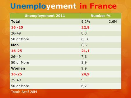Unemployement in France Unemployement 2011Number % Total9,2% 2,6M 16 -2522,8 26-498,3 50 or More6, 3 Men8,6 16-2521,1 26-497,6 50 or More5,9 Women9,9 16-2524,9.
