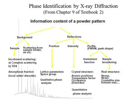 Phase Identification by X-ray Diffraction