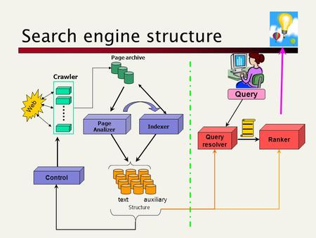 Search engine structure Web Crawler Page archive Page Analizer Control Query resolver ? Ranker text Structure auxiliary Indexer.