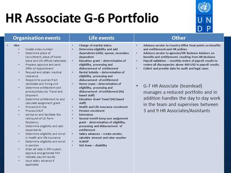 HR Associate G-6 Portfolio Organisation eventsLife eventsOther Hire Create index number Determine place of recruitment, place of home leave and UN official.