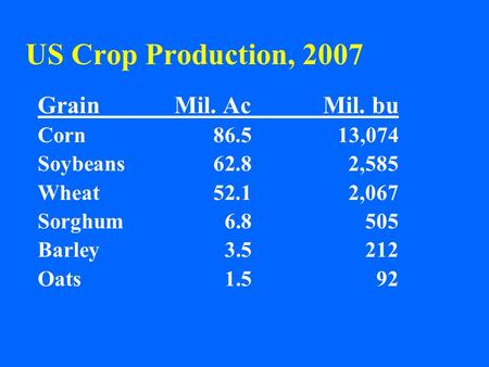 US Crop Production, 2007 GrainMil. AcMil. bu Corn86.513,074 Soybeans62.82,585 Wheat52.12,067 Sorghum6.8505 Barley3.5212 Oats1.592.