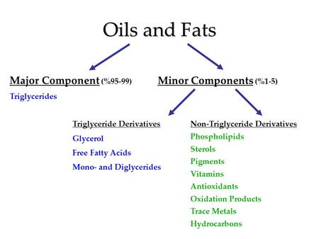 Oils and Fats Major Component (%95-99) Minor Components (%1-5)
