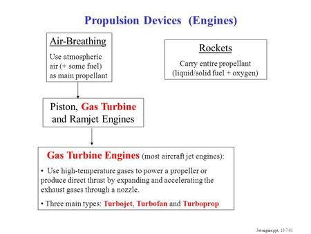Propulsion Devices (Engines) Air-Breathing Use atmospheric air (+ some fuel) as main propellant Rockets Carry entire propellant (liquid/solid fuel + oxygen)