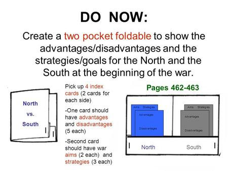 DO NOW: Create a two pocket foldable to show the advantages/disadvantages and the strategies/goals for the North and the South at the beginning of the.