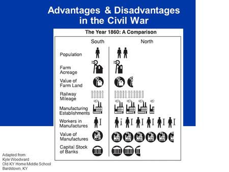 Advantages & Disadvantages in the Civil War Adapted from: Kyle Woodward Old KY Home Middle School Bardstown, KY.