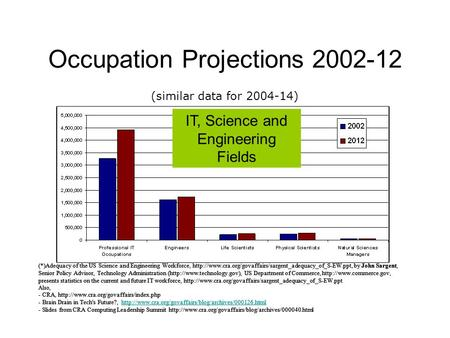Occupation Projections 2002-12 (*)Adequacy of the US Science and Engineering Workforce,  by.