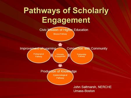 Scholarly Engagement Mission Pathway Partnership Pathway Epistemological Pathway Pedagogical Pathway Production of Knowledge Improvement of LearningConnection.